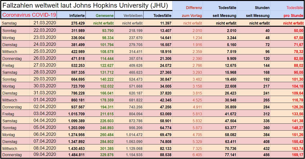 Hopkins Institut Fallzahlen Corona